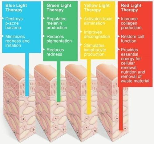 Choosing a Treatment Colour