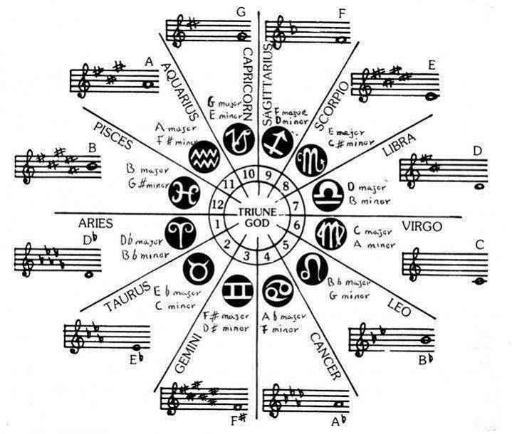 Musica y Astrología