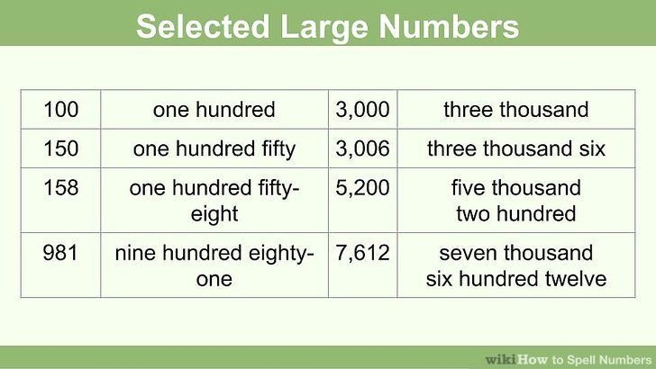 SPELLING NUMBERS - englishwise