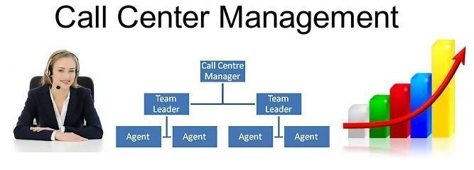 Monitoring: Call & Agent