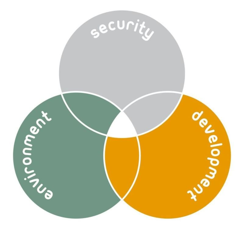 Integrating Development, Environment and Security - The IDEAS action programme