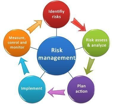 Property Risk Management programme