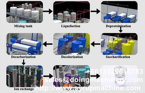 Industrial glucose syrup production machine from starch Tickets, Sat