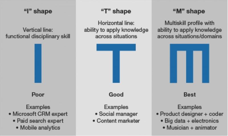 маркетологи различной формы