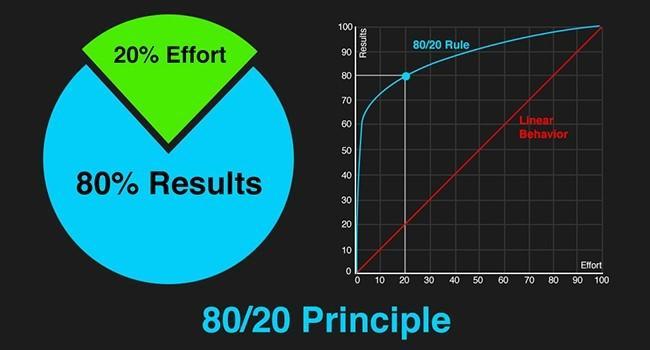 80-20 принцип