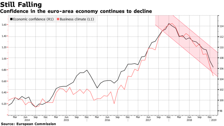 Confidence in the euro-area economy continues to decline
