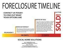 90 Days Mortgage Late ( NOTICE OF DEFAULT )  Know Your Options