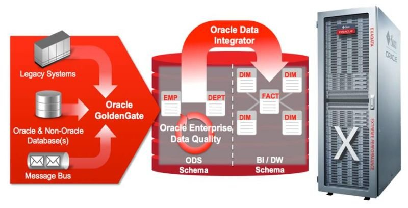 The Best data integration for Oracle Database