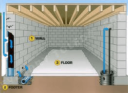 Interior perimeter drain system