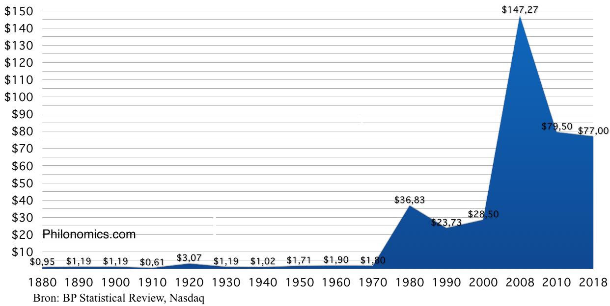 Historische Olieprijs ($/Vat) 1880 - 2018
