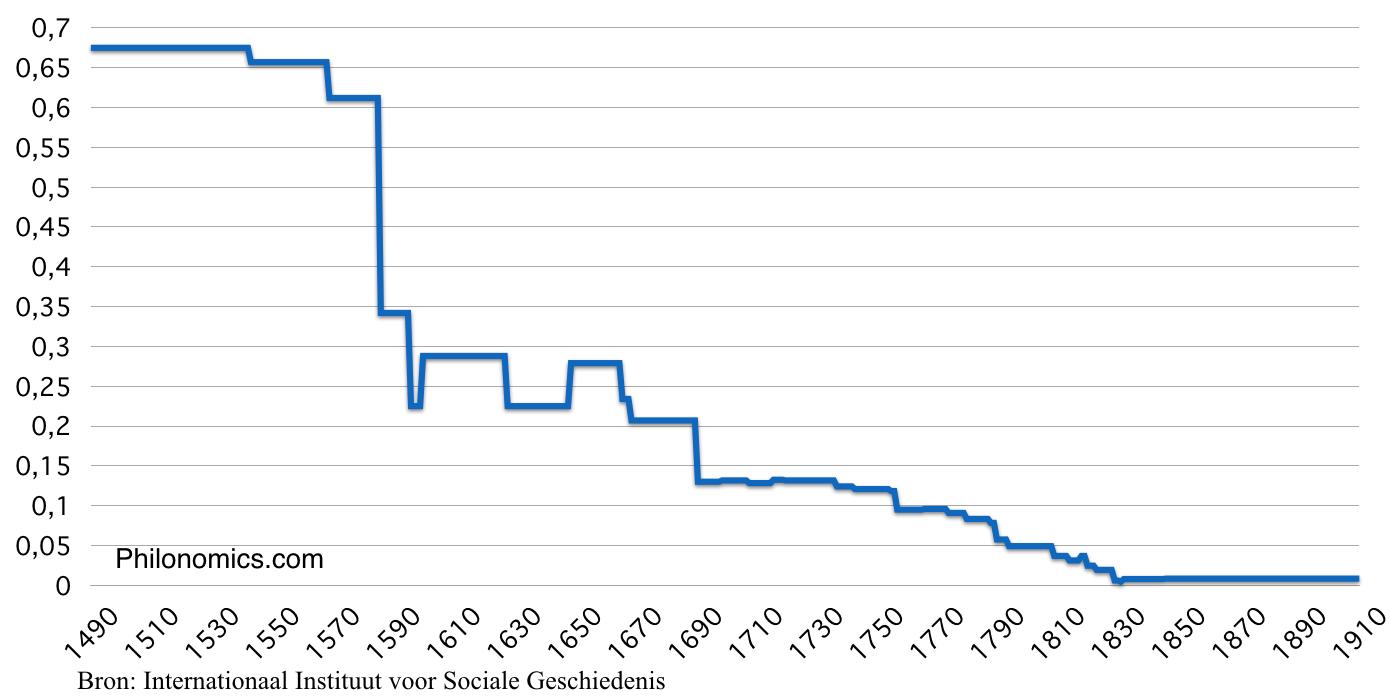 Ottomaanse Akche munt devaluatie