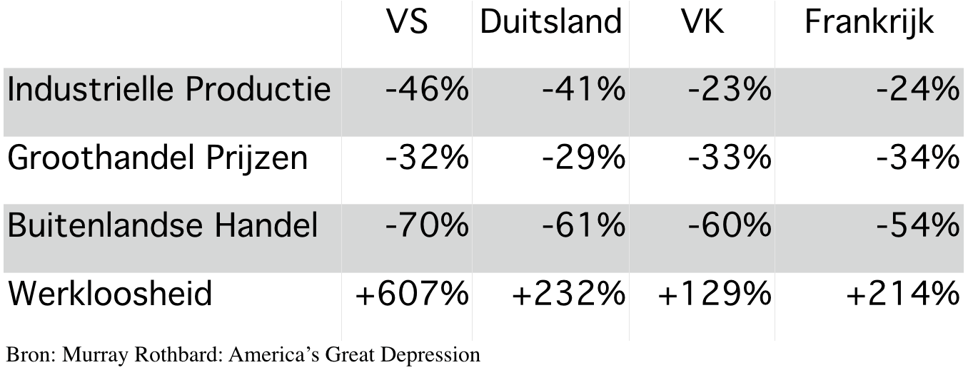 Verandering economische indicatoren 1929 - 1932