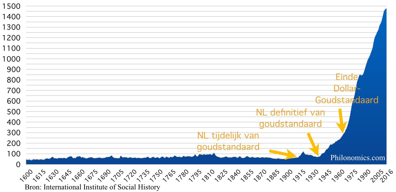 Consumentenprijsindex Nederland (1900=50) 1600-2016