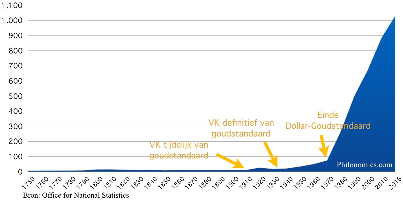 Consumentenprijsindex, Verenigd Koninkrijk 1750-2016