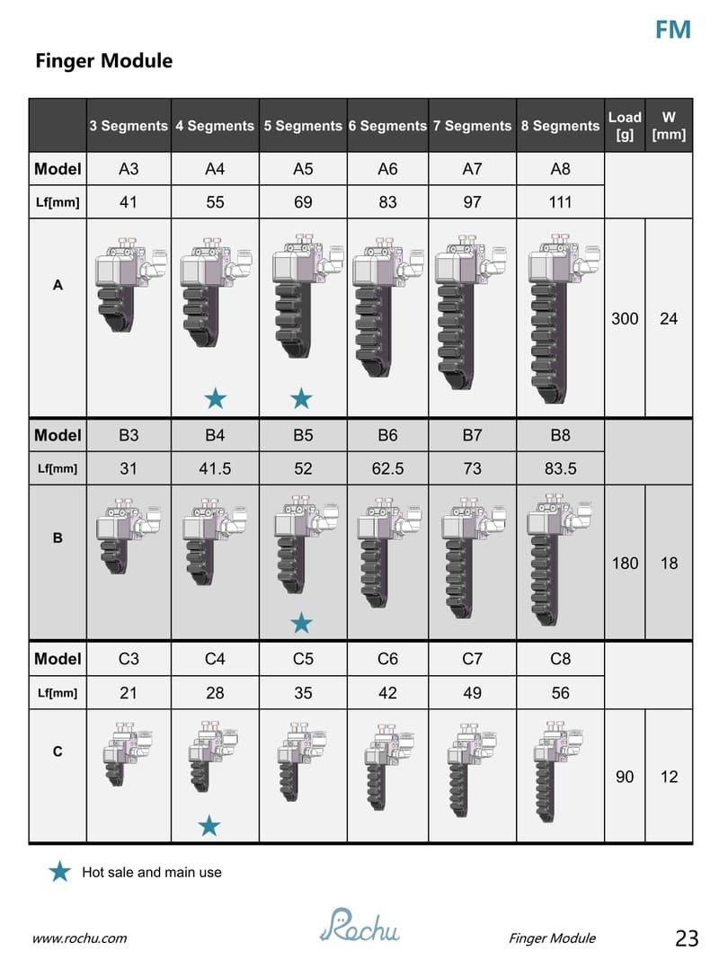 Rochu Finger Module