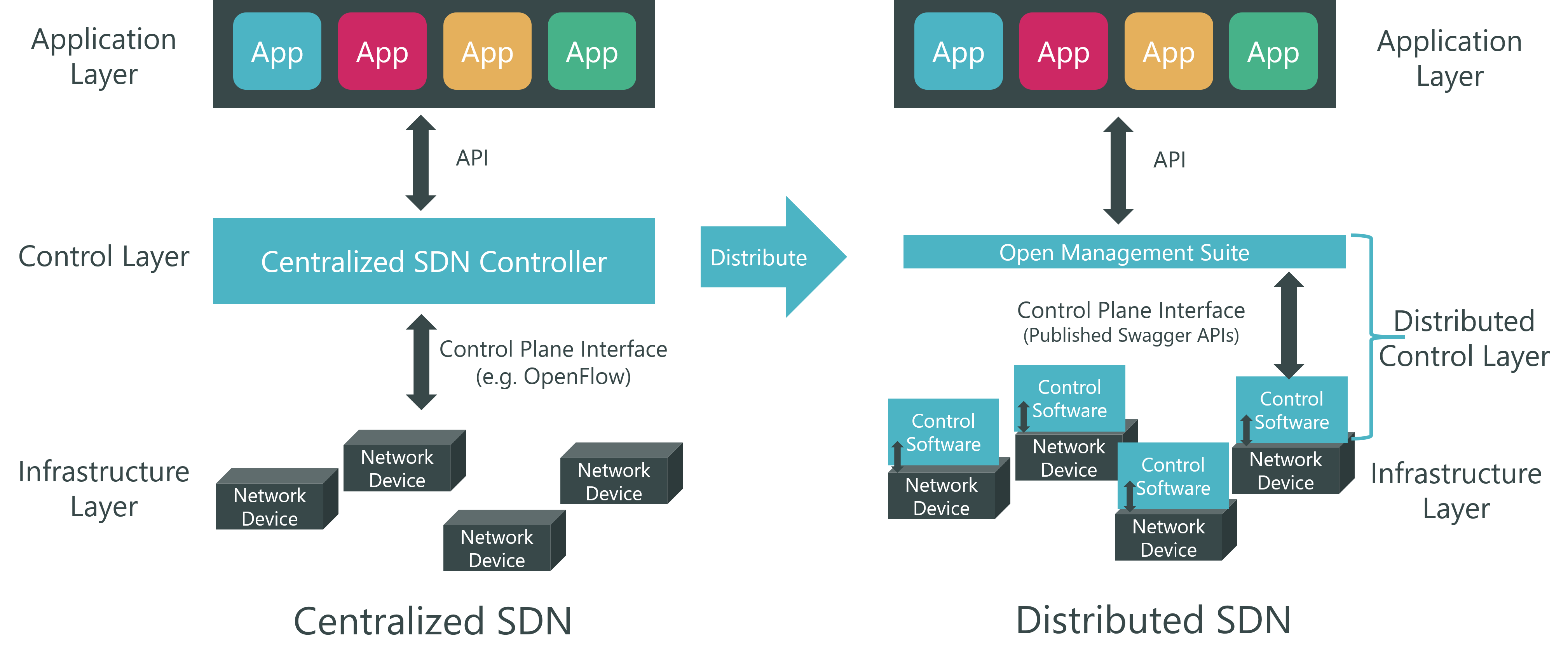 Distributed SDN