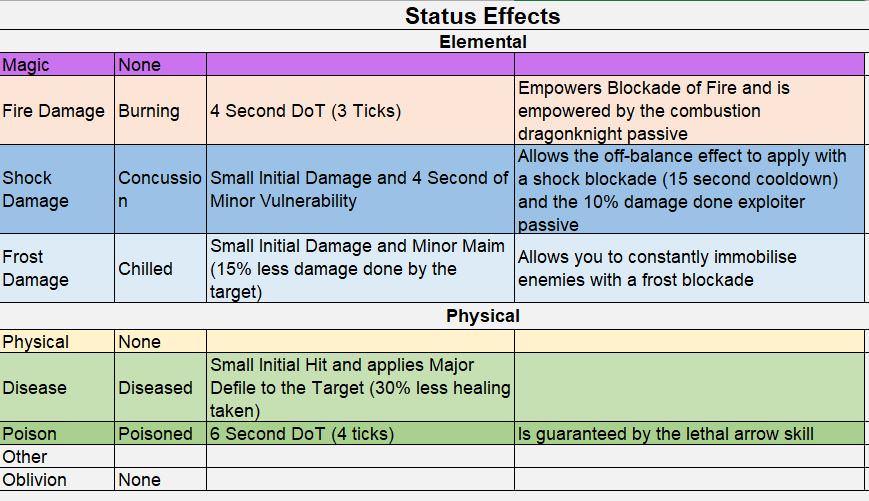 Damage Types - ESO - Guild Wars Prophecy