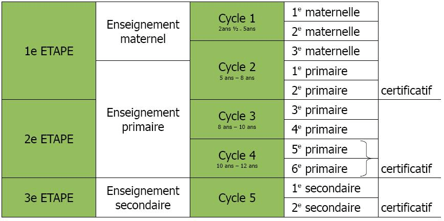 Cycles scolaires