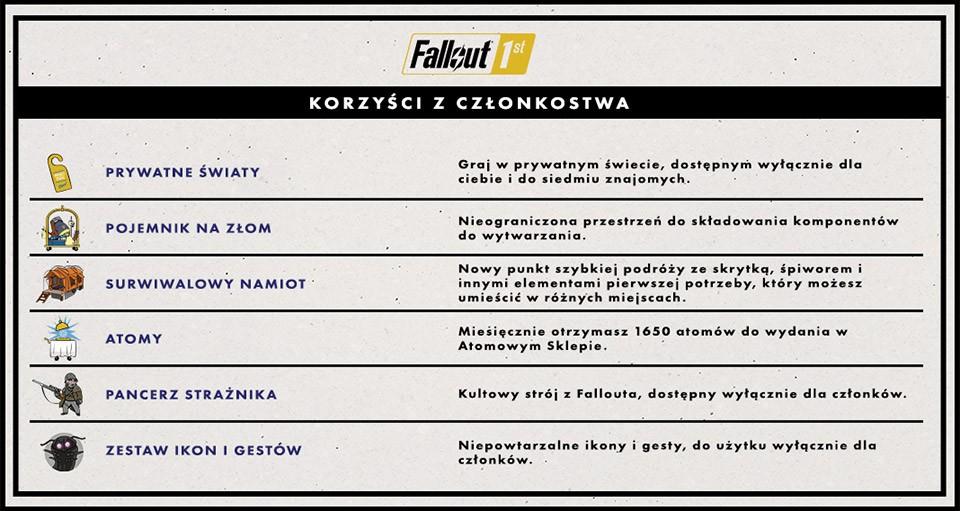 Fallout 76 z abonamentem