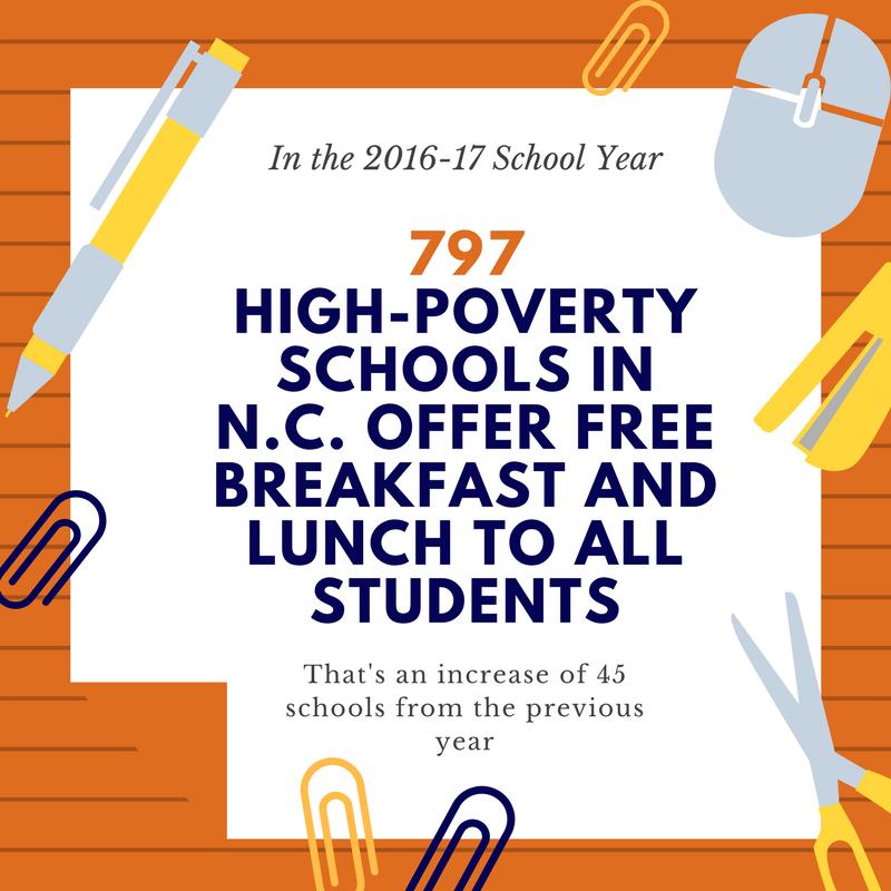 NC School Breakfast Report