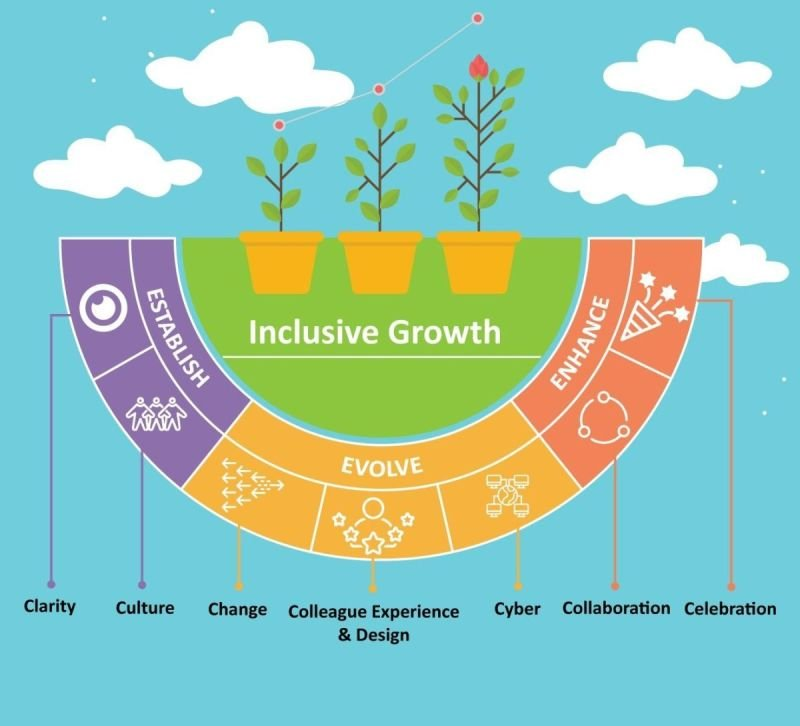 Overview of our inclusive growth system