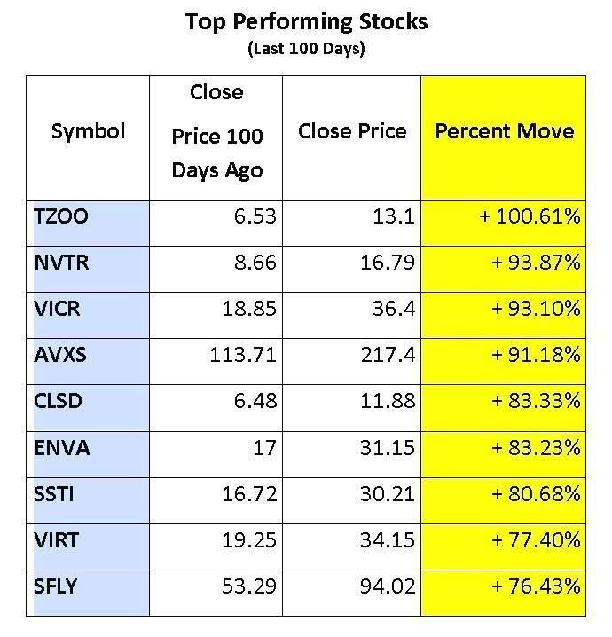 Top Moving Stocks