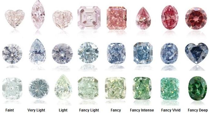 סוגי יהלומים צבעוניים