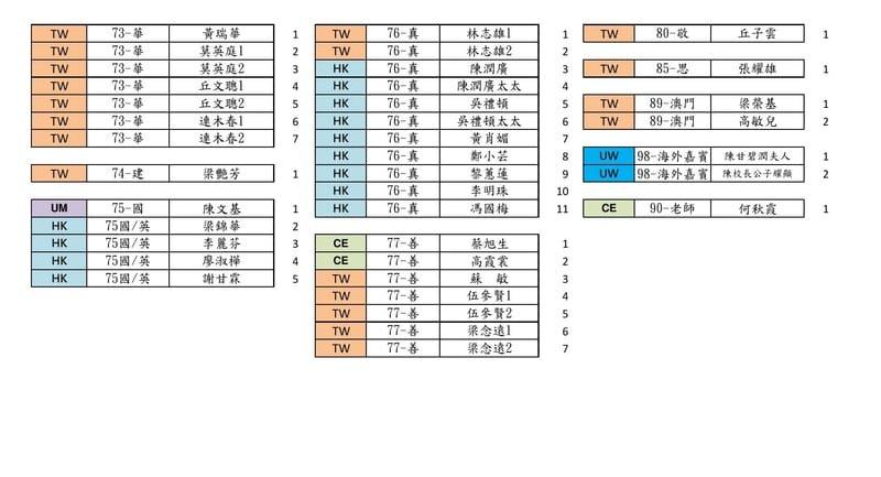 73-華,74-建,75-國,76-真,77-善,80-敬,85-思,89-澳門,98-海外嘉賓,90-老師