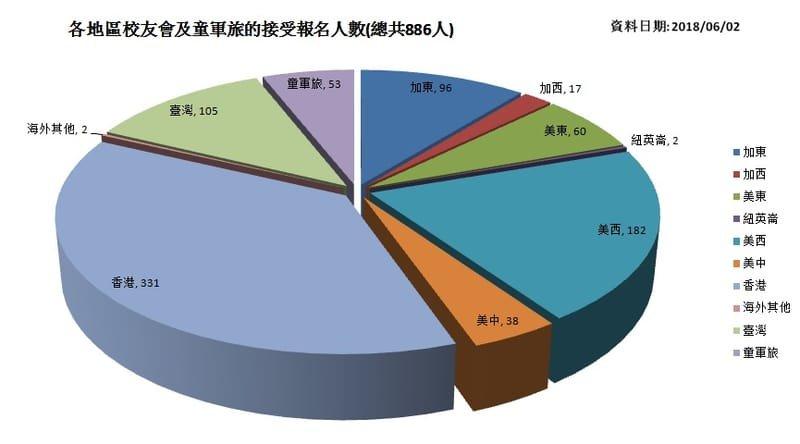 各地區校友會及童軍旅的接受報名人數(2018/06/02)