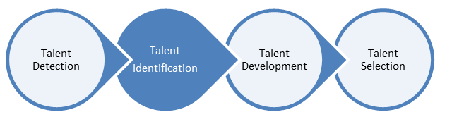 Talent Identification Testing