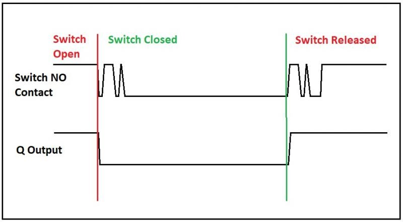 WAVEFORM 1. CROSS-COUPLED NAND AND 2-PIN DEBOUNCE METHODS.