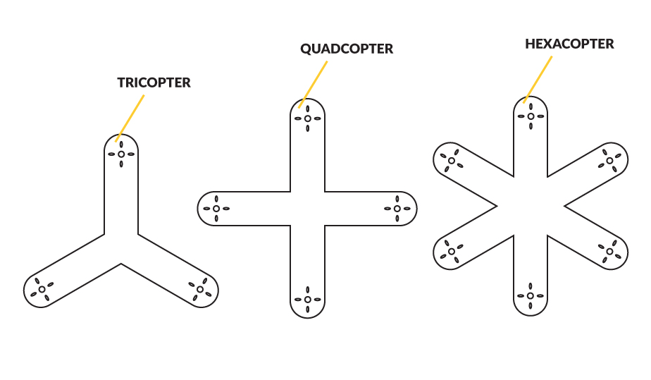 Different Multicopter Shapes including Tricopter, Quadcopter, Hexacopter