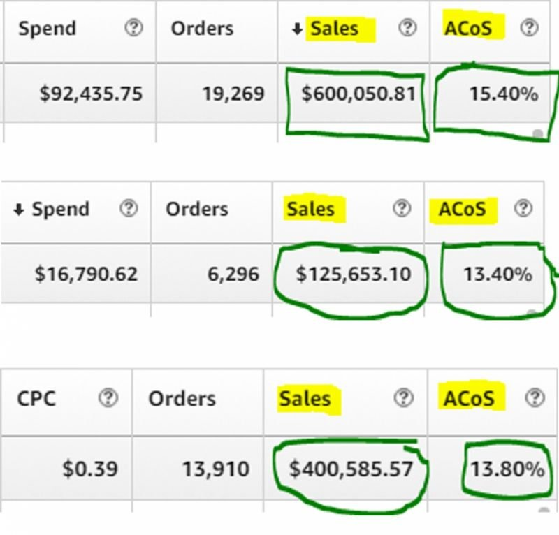 Invest in a Better Amazon PPC Campaign