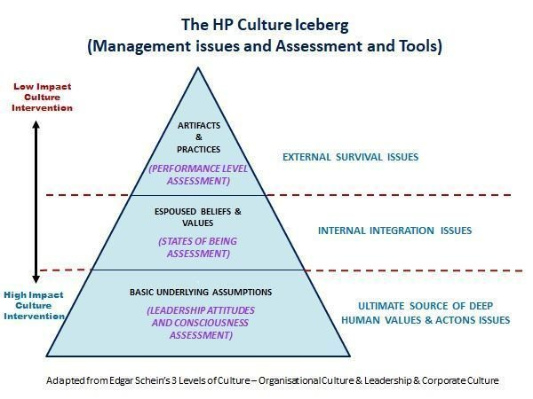 2. BEING A CULTURE CHANGE AGENT - WORKSHOP TRAINING PROGRAM
