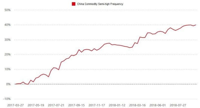 China Commodity Semi-high Frequency