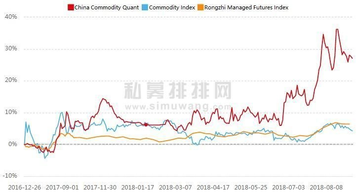 China Commodity Trend-following Quant