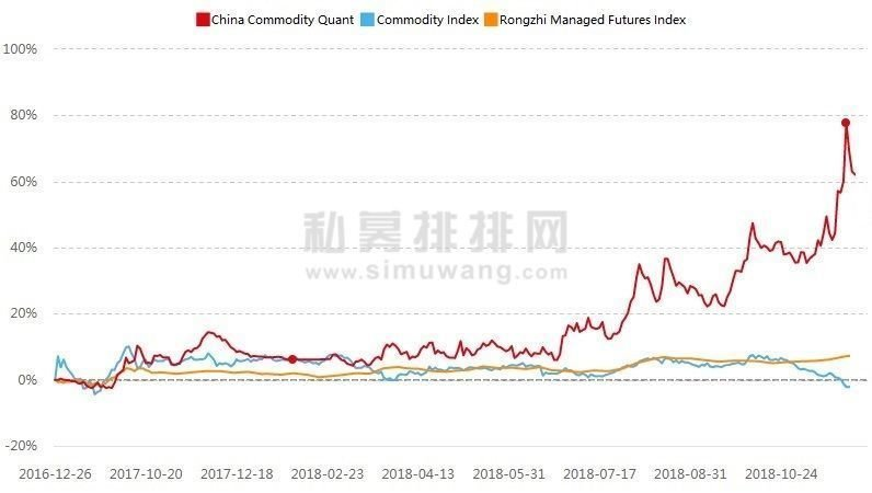 Program 4: China Commodity Trend-following Quant