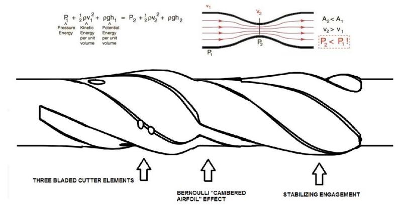 The SENTRI Multi-Contour Drilling Reamer Series