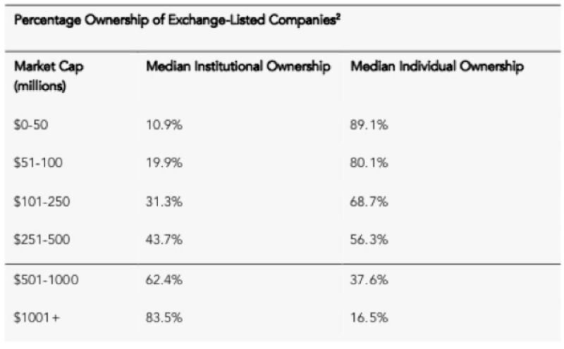 Attracting long term investors to Small Cap companies