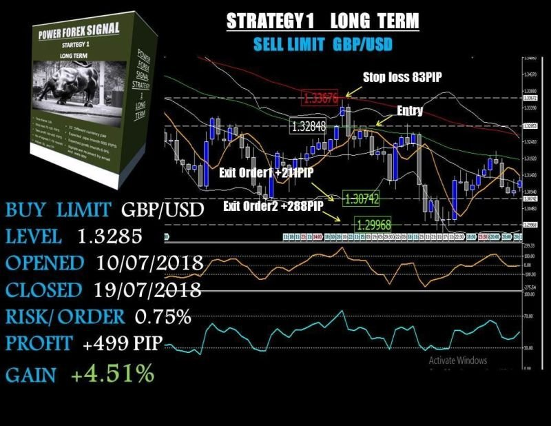 Forex power signals