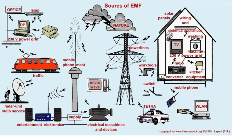 Protect Yourself From EMF Radiation