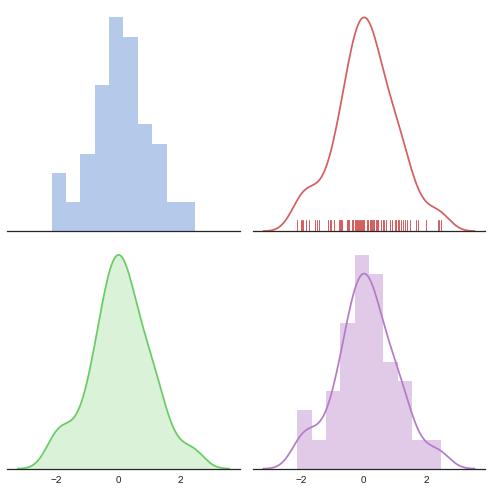Data Visualization using Python - Matplotlib and Seaborn - vaishalilambe