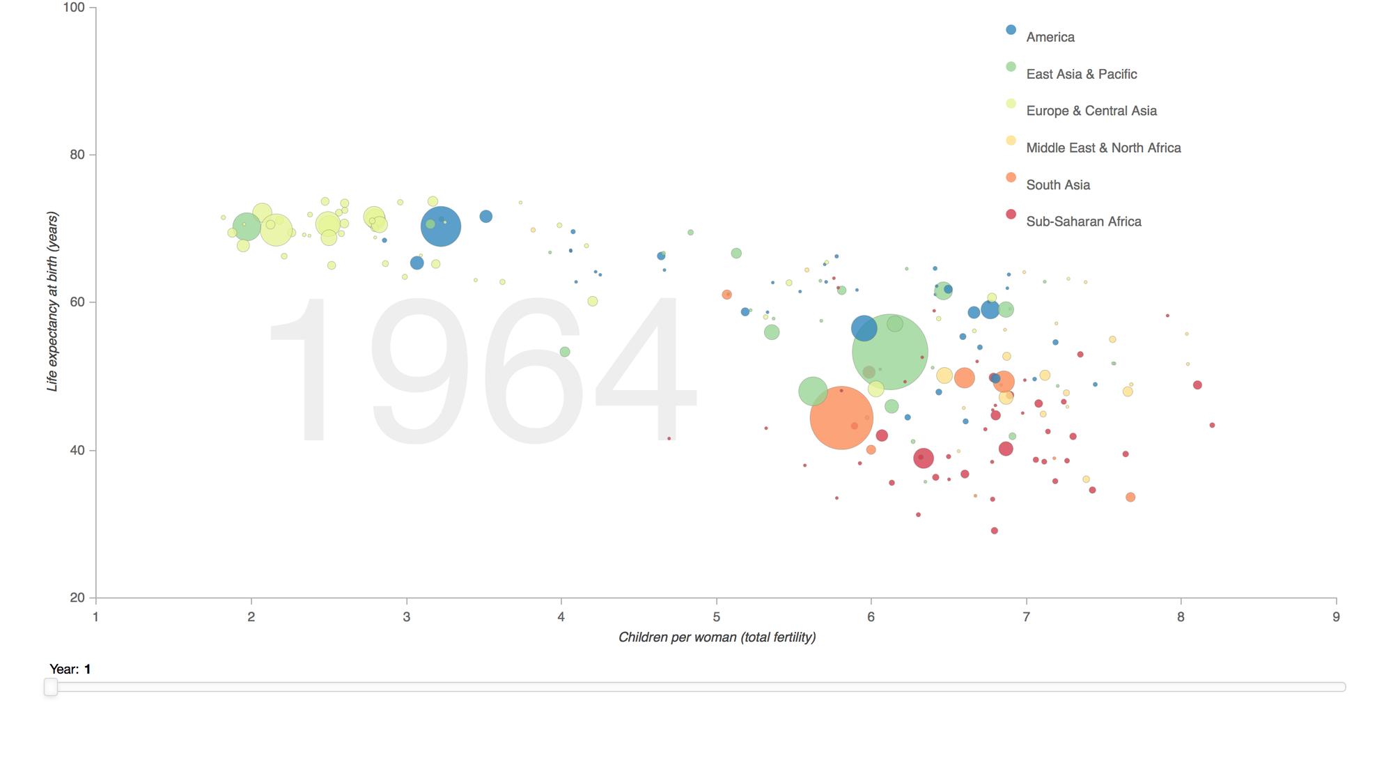 Data Visualization using Python - Plotly and Bokeh - vaishalilambe