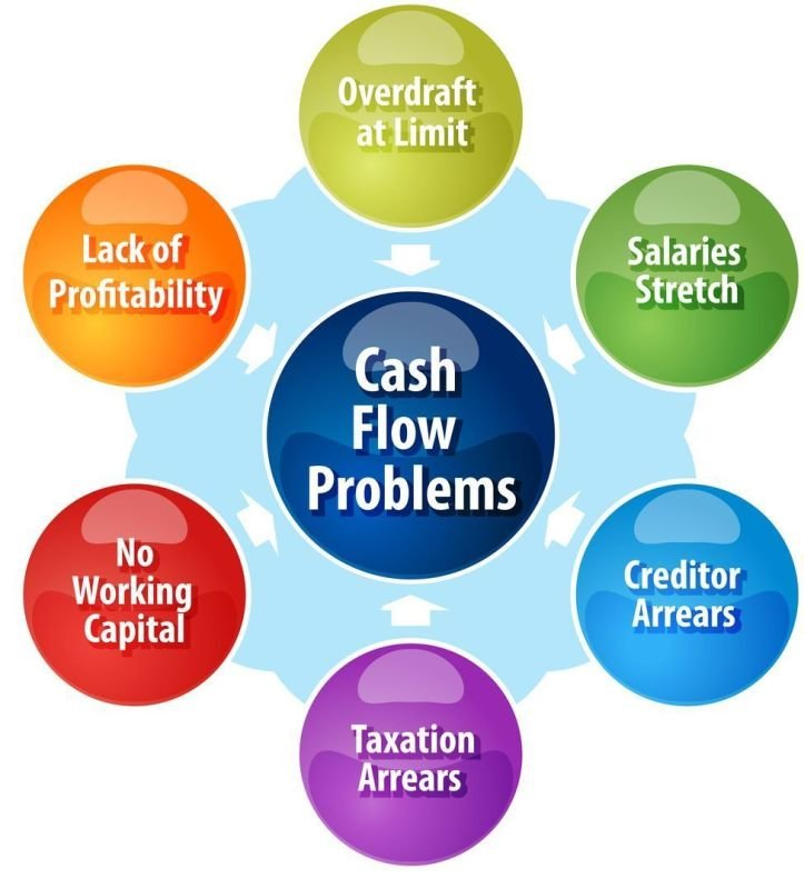 Management of CashFlow
